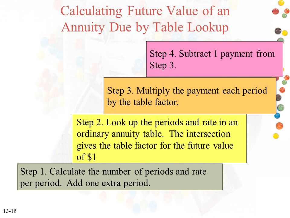 13-18 Calculating Future Value of an Annuity Due by Table Lookup Step 1.