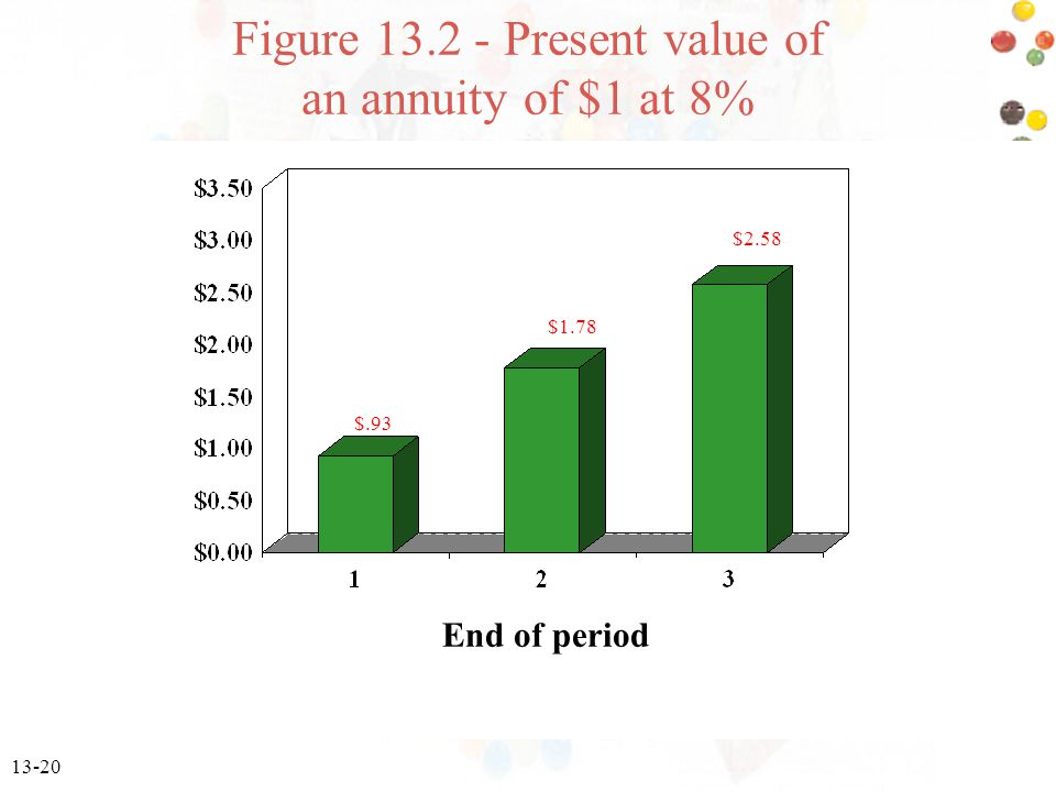 13-20 End of period $.93 $1.78 $2.58 Figure 13.2 - Present value of an annuity of $1 at 8%