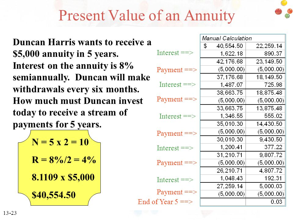 13-23 Present Value of an Annuity Duncan Harris wants to receive a $5,000 annuity in 5 years.