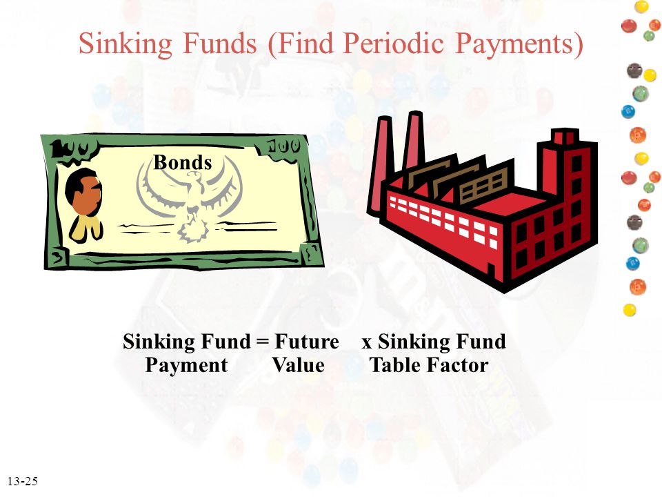 13-25 Sinking Funds (Find Periodic Payments) Bonds Sinking Fund = Future x Sinking Fund Payment Value Table Factor Bonds