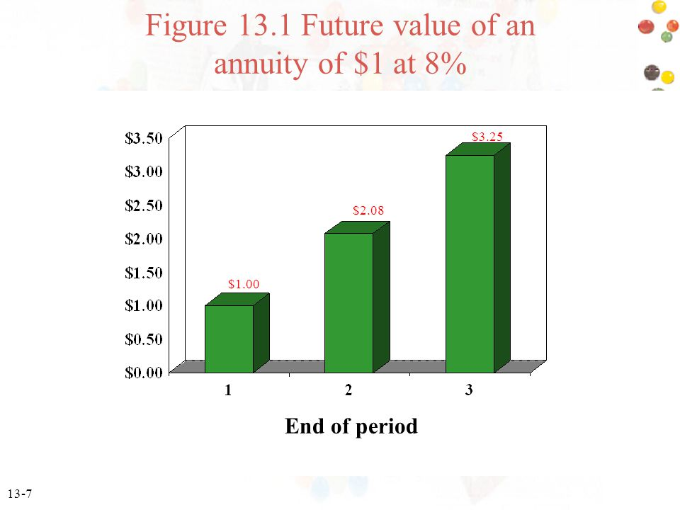 13-7 End of period $1.00 $2.08 $3.25 Figure 13.1 Future value of an annuity of $1 at 8%
