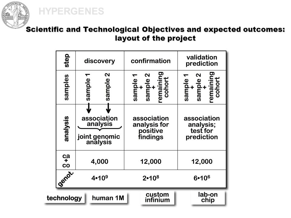 HYPERGENES Scientific and Technological Objectives and expected outcomes: layout of the project
