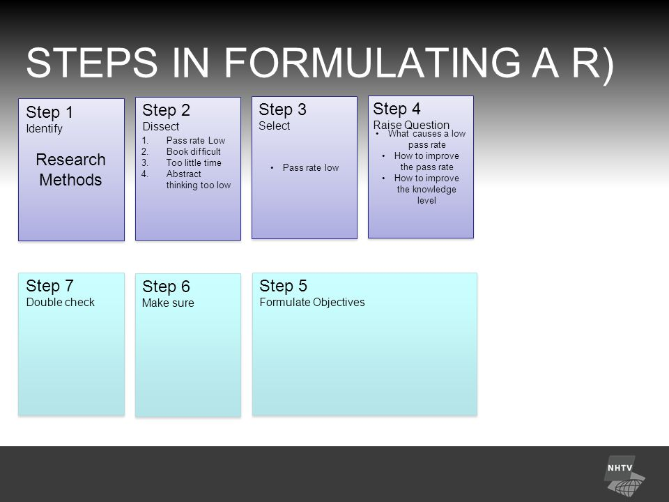 STEPS IN FORMULATING A R) Research Methods Research Methods Step 1 Identify 1.Pass rate Low 2.Book difficult 3.Too little time 4.Abstract thinking too low 1.Pass rate Low 2.Book difficult 3.Too little time 4.Abstract thinking too low Step 2 Dissect Pass rate low Step 3 Select Step 7 Double check Step 6 Make sure Step 5 Formulate Objectives What causes a low pass rate How to improve the pass rate How to improve the knowledge level What causes a low pass rate How to improve the pass rate How to improve the knowledge level Step 4 Raise Question