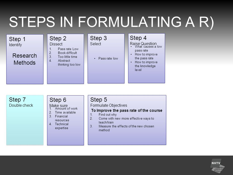 STEPS IN FORMULATING A R) Research Methods Research Methods Step 1 Identify 1.Pass rate Low 2.Book difficult 3.Too little time 4.Abstract thinking too low 1.Pass rate Low 2.Book difficult 3.Too little time 4.Abstract thinking too low Step 2 Dissect Pass rate low Step 3 Select What causes a low pass rate How to improve the pass rate How to improve the knowledge level What causes a low pass rate How to improve the pass rate How to improve the knowledge level Step 4 Raise Question Step 7 Double check 1.Amount of work 2.Time available 3.Financial resources 4.Technical expertise 1.Amount of work 2.Time available 3.Financial resources 4.Technical expertise Step 6 Make sure To Improve the pass rate of the course 1.Find out why 2.Come with new more effective ways to teach/train 3.Measure the effects of the new chosen method To Improve the pass rate of the course 1.Find out why 2.Come with new more effective ways to teach/train 3.Measure the effects of the new chosen method Step 5 Formulate Objectives
