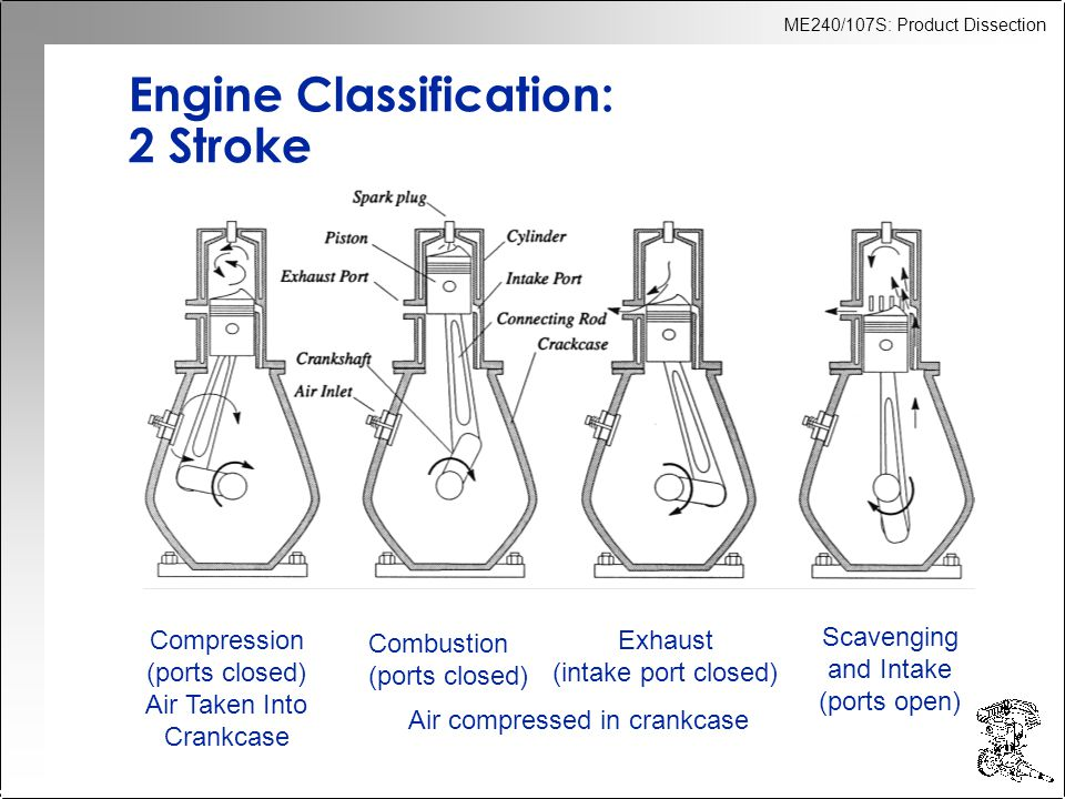 ME240/107S: Product Dissection Engine Classification: 2 Stroke Compression (ports closed) Air Taken Into Crankcase Combustion (ports closed) Exhaust (