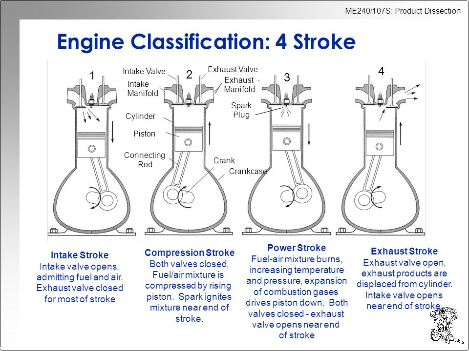 ME240/107S: Product Dissection Intake Stroke Intake valve opens, admitting fuel and air. Exhaust valve closed for most of stroke Compression Stroke Bo