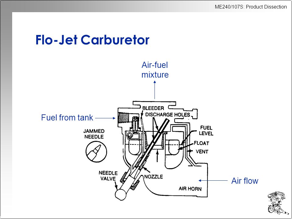 ME240/107S: Product Dissection Flo-Jet Carburetor Fuel from tank Air flow Air-fuel mixture