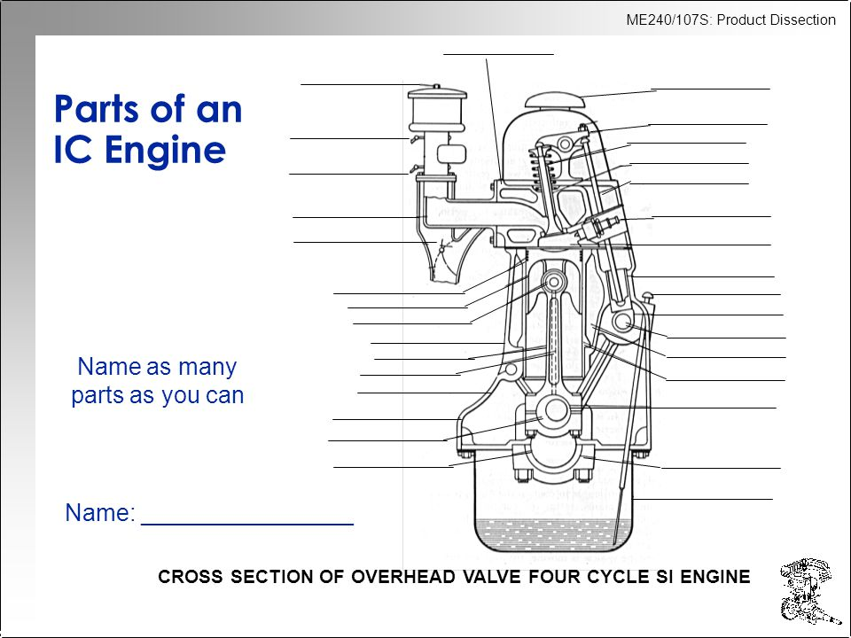 ME240/107S: Product Dissection Parts of an IC Engine CROSS SECTION OF OVERHEAD VALVE FOUR CYCLE SI ENGINE Name as many parts as you can Name: ________