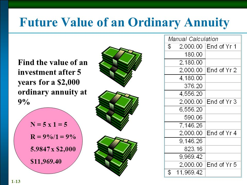 1-13 N = 5 x 1 = 5 R = 9%/1 = 9% 5.9847 x $2,000 $11,969.40 Future Value of an Ordinary Annuity Find the value of an investment after 5 years for a $2,000 ordinary annuity at 9%