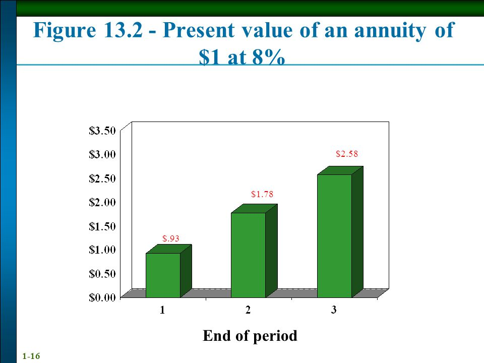 1-16 End of period $.93 $1.78 $2.58 Figure 13.2 - Present value of an annuity of $1 at 8%