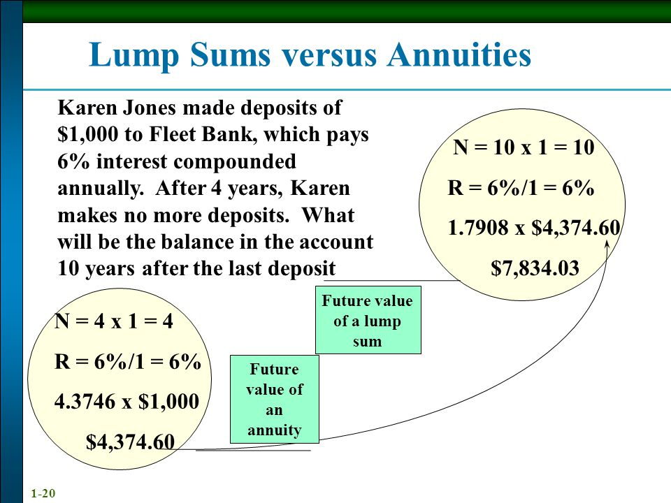 1-20 Lump Sums versus Annuities Karen Jones made deposits of $1,000 to Fleet Bank, which pays 6% interest compounded annually.