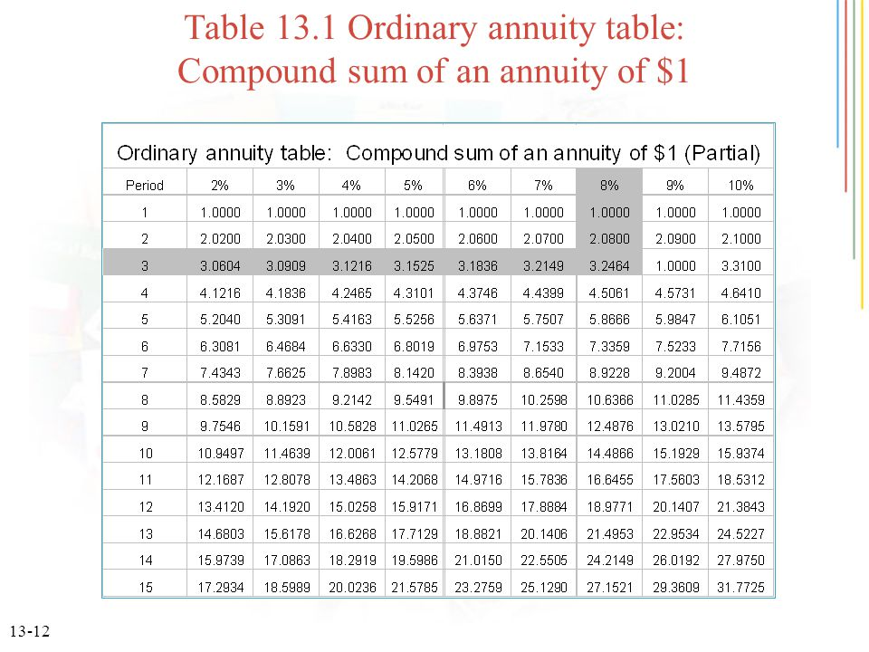 13-12 Table 13.1 Ordinary annuity table: Compound sum of an annuity of $1
