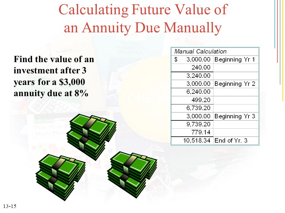 13-15 Calculating Future Value of an Annuity Due Manually Find the value of an investment after 3 years for a $3,000 annuity due at 8%