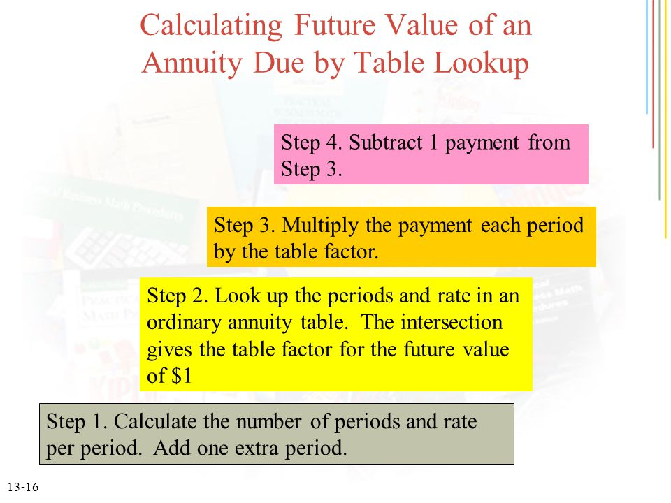 13-16 Calculating Future Value of an Annuity Due by Table Lookup Step 1.