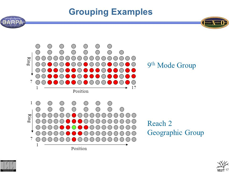17 Grouping Examples 9 th Mode Group Reach 2 Geographic Group