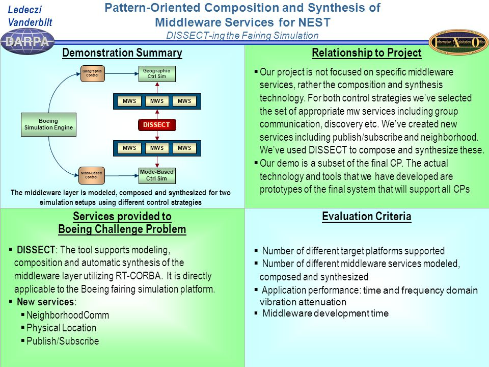 Impact New Ideas Schedule  Using the Pattern Specification Language (PSL), NEST middleware services are formally captured as design patterns.