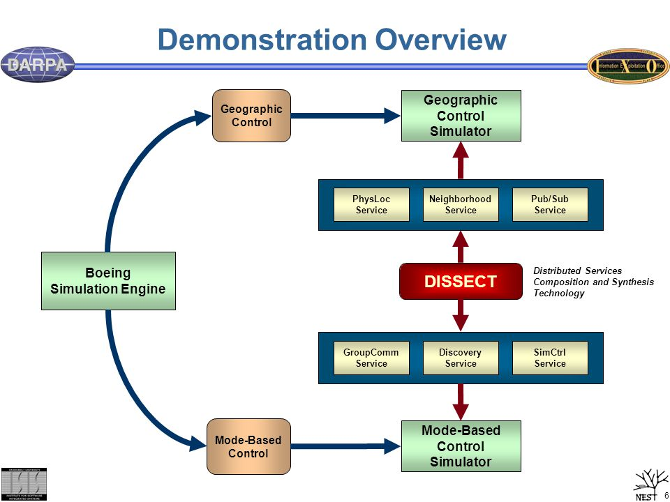 7 Demonstration Roadmap 1.DISSECT models of mode-based control simulator middleware 2.Synthesis of middleware 3.Showing mode-based simulator skipped 4.DISSECT models of geographic control simulator middleware 5.Synthesis of middleware 6.Geographic Simulator Demonstration 7.Comparison of Control Strategies 8.Conclusions