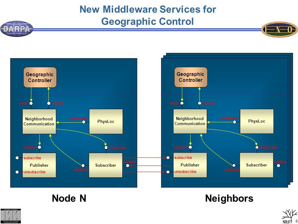 9 Fairing Simulator Middleware Models