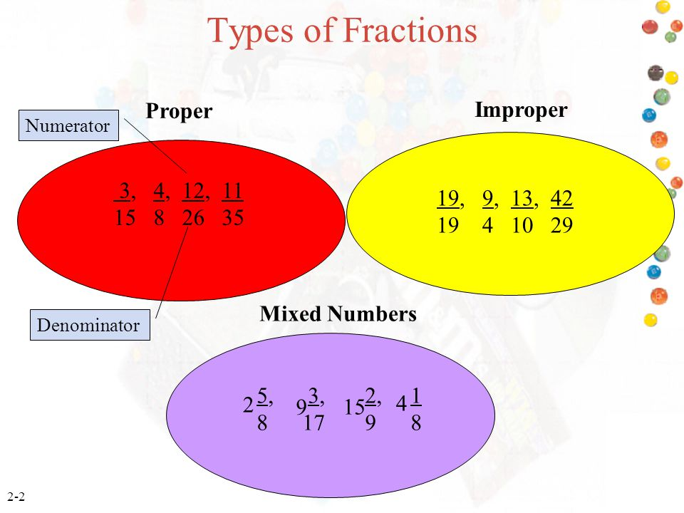 2-2 Types of Fractions 3, 4, 12, 11 15 8 26 35 19, 9, 13, 42 19 4 10 29 5, 3, 2, 1 8 17 9 8 2 9 15 4 Proper Mixed Numbers Improper Numerator Denominat