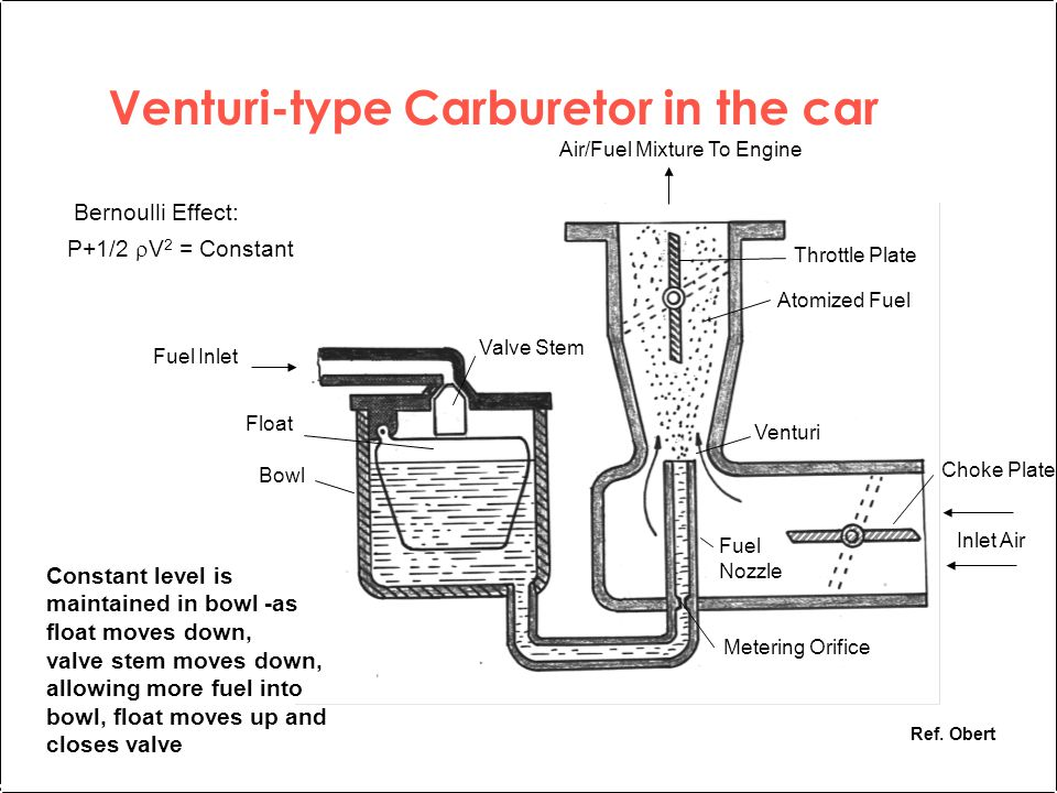 Venturi-type Carburetor in the car P+1/2  V 2 = Constant Bernoulli Effect: Ref.