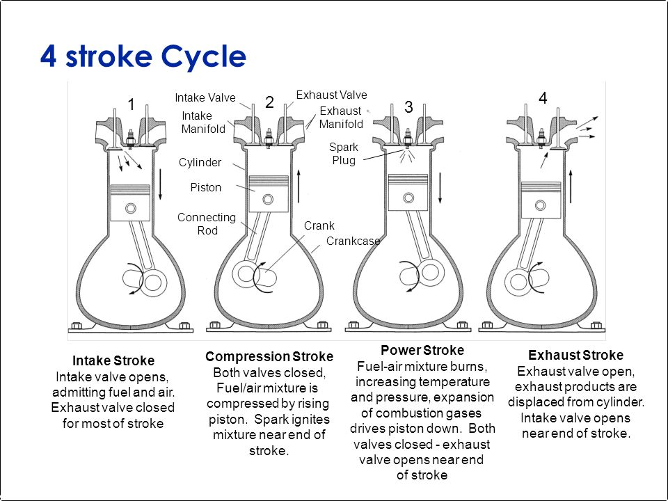 4 stroke Cycle Intake Stroke Intake valve opens, admitting fuel and air.