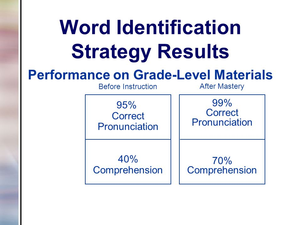 Word Identification Strategy Results Performance on Grade-Level Materials 99% Correct Pronunciation 70% Comprehension After Mastery 95% Correct Pronun