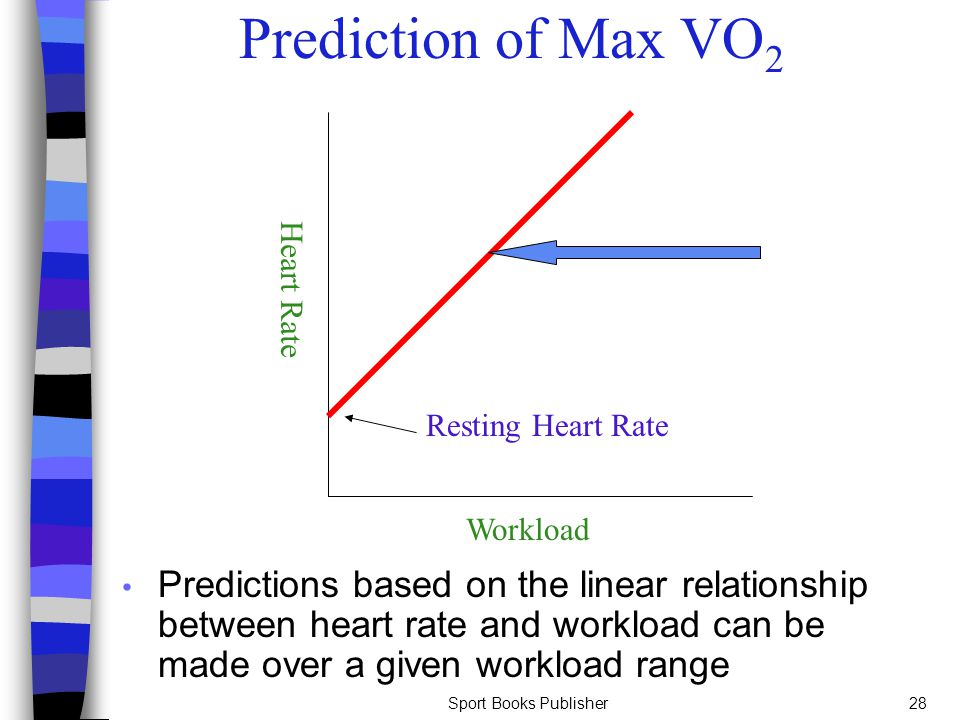 Sport Books Publisher28 Prediction of Max VO 2 Predictions based on the linear relationship between heart rate and workload can be made over a given w