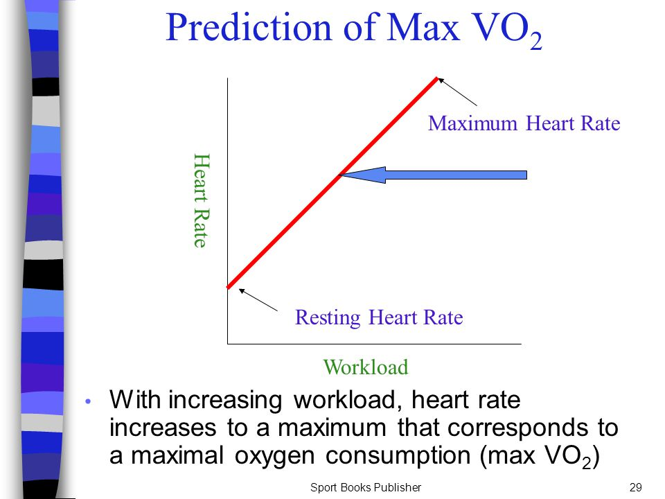 Sport Books Publisher29 Prediction of Max VO 2 With increasing workload, heart rate increases to a maximum that corresponds to a maximal oxygen consum