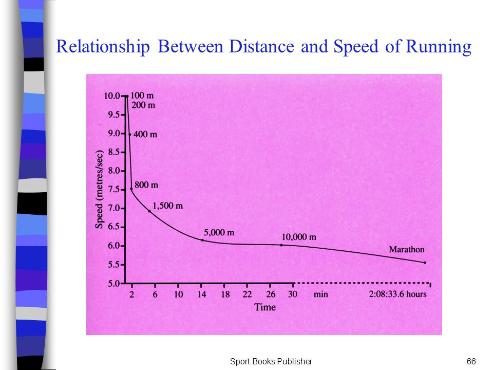 Sport Books Publisher66 Relationship Between Distance and Speed of Running