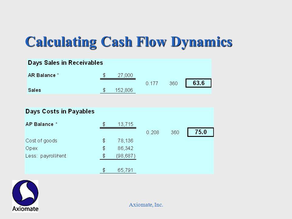 Axiomate, Inc. Calculating Cash Flow Dynamics