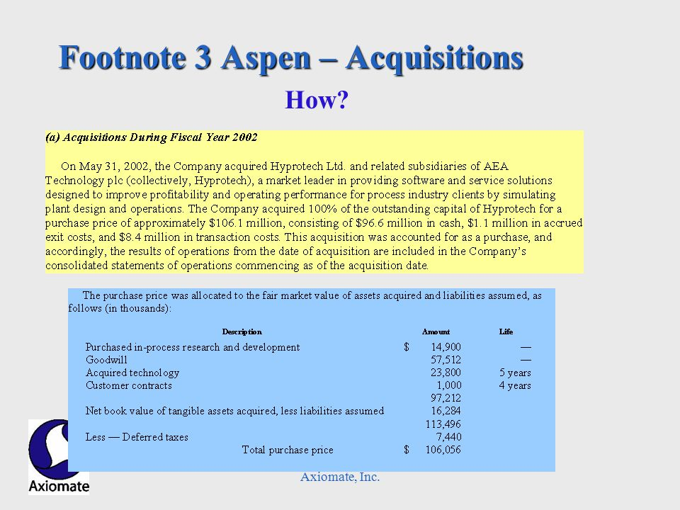 Axiomate, Inc. Footnote 3 Aspen – Acquisitions How