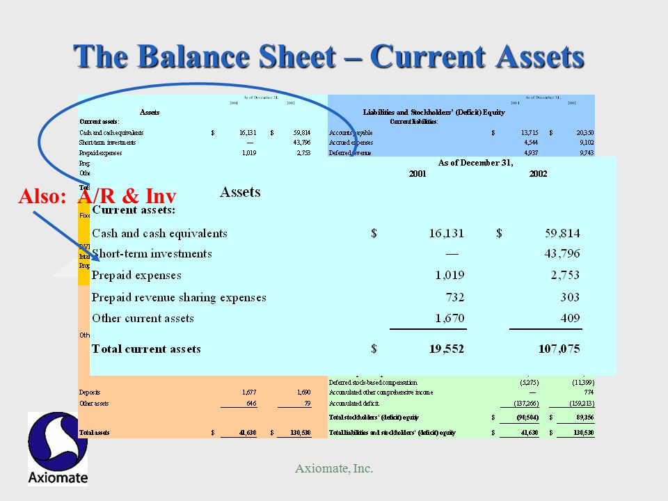 Axiomate, Inc. The Balance Sheet – Current Assets Also: A/R & Inv