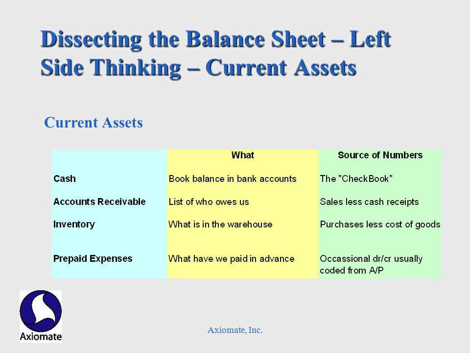 Axiomate, Inc. Dissecting the Balance Sheet – Left Side Thinking – Current Assets Current Assets