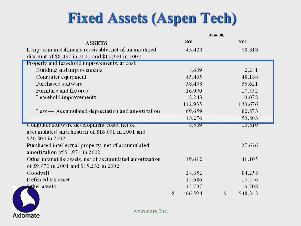 Axiomate, Inc. Fixed Assets (Aspen Tech)