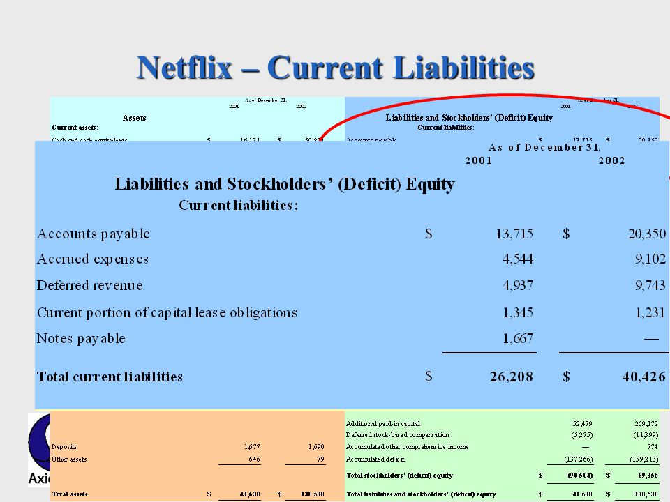 Axiomate, Inc. Netflix – Current Liabilities