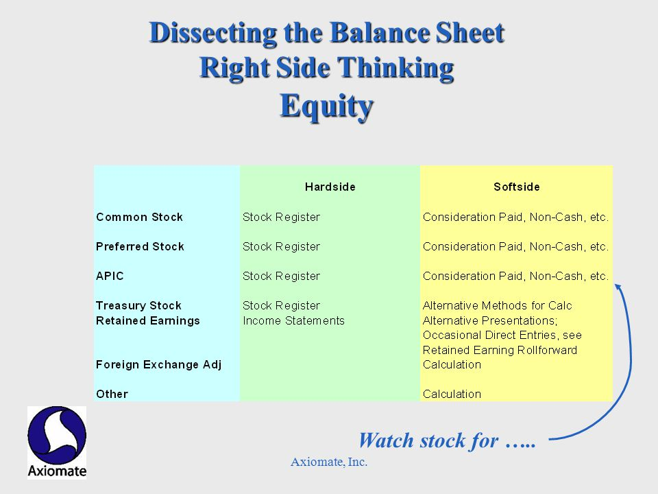 Axiomate, Inc. Dissecting the Balance Sheet Right Side Thinking Equity Watch stock for …..