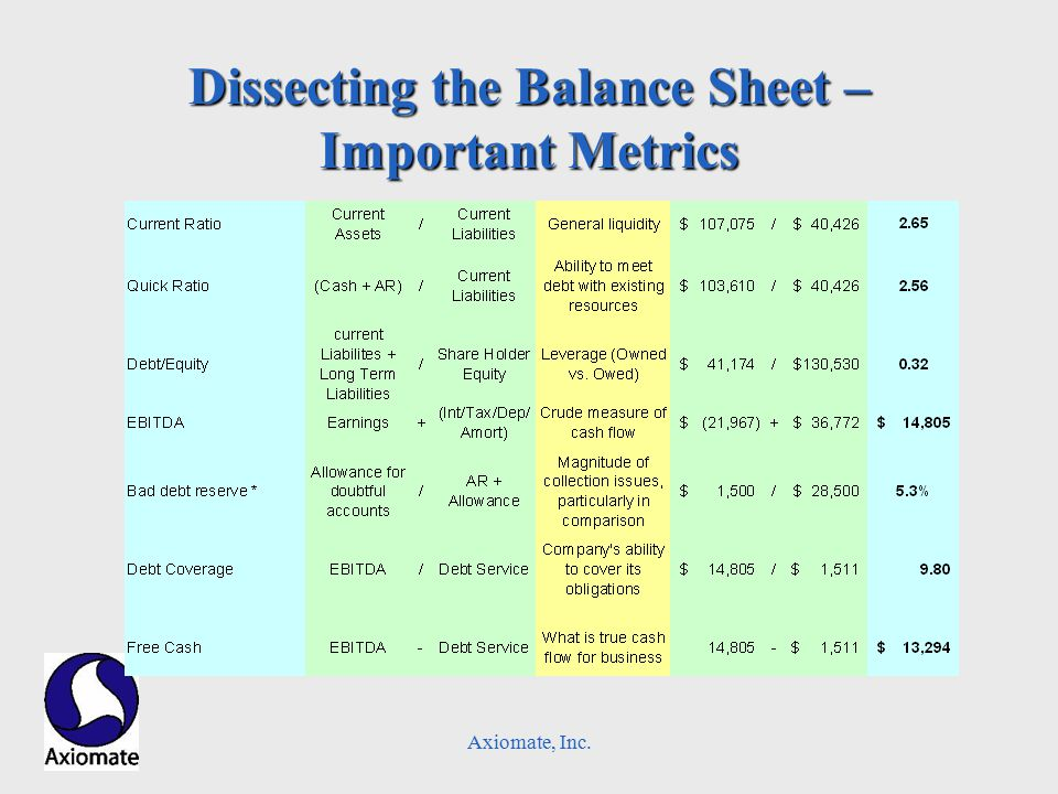 Axiomate, Inc. Dissecting the Balance Sheet – Important Metrics