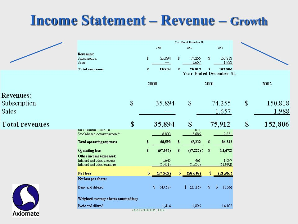 Axiomate, Inc. Income Statement – Revenue – Growth