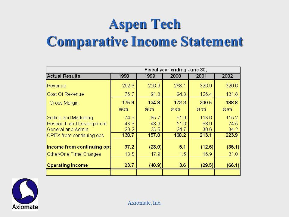 Axiomate, Inc. Aspen Tech Comparative Income Statement