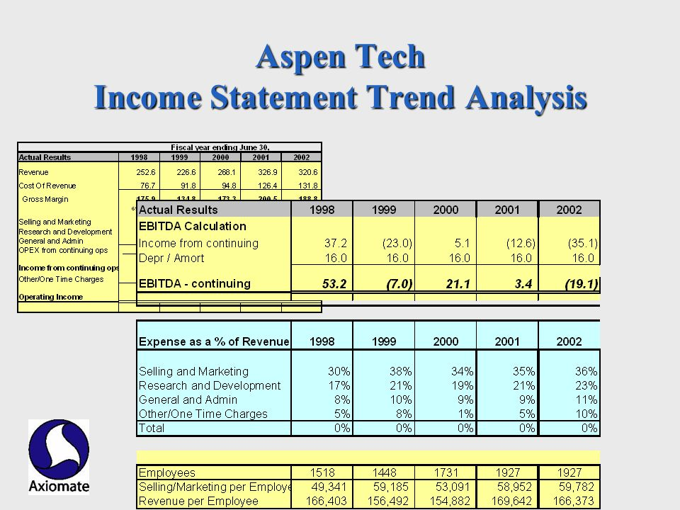 Axiomate, Inc. Aspen Tech Income Statement Trend Analysis