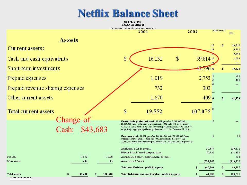 Axiomate, Inc. Netflix Balance Sheet Change of Cash: $43,683