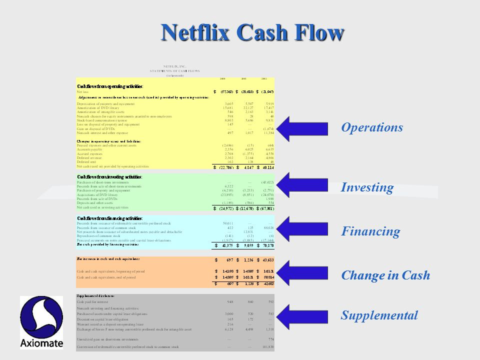 Axiomate, Inc. Netflix Cash Flow Operations Investing Financing Change in Cash Supplemental