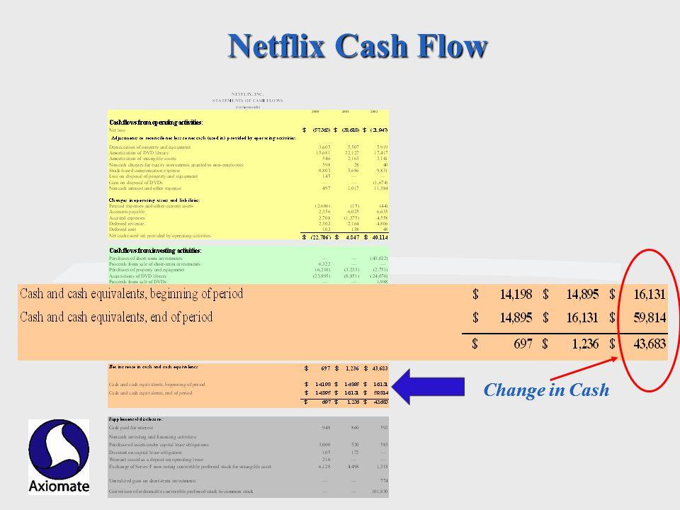 Axiomate, Inc. Netflix Cash Flow Change in Cash