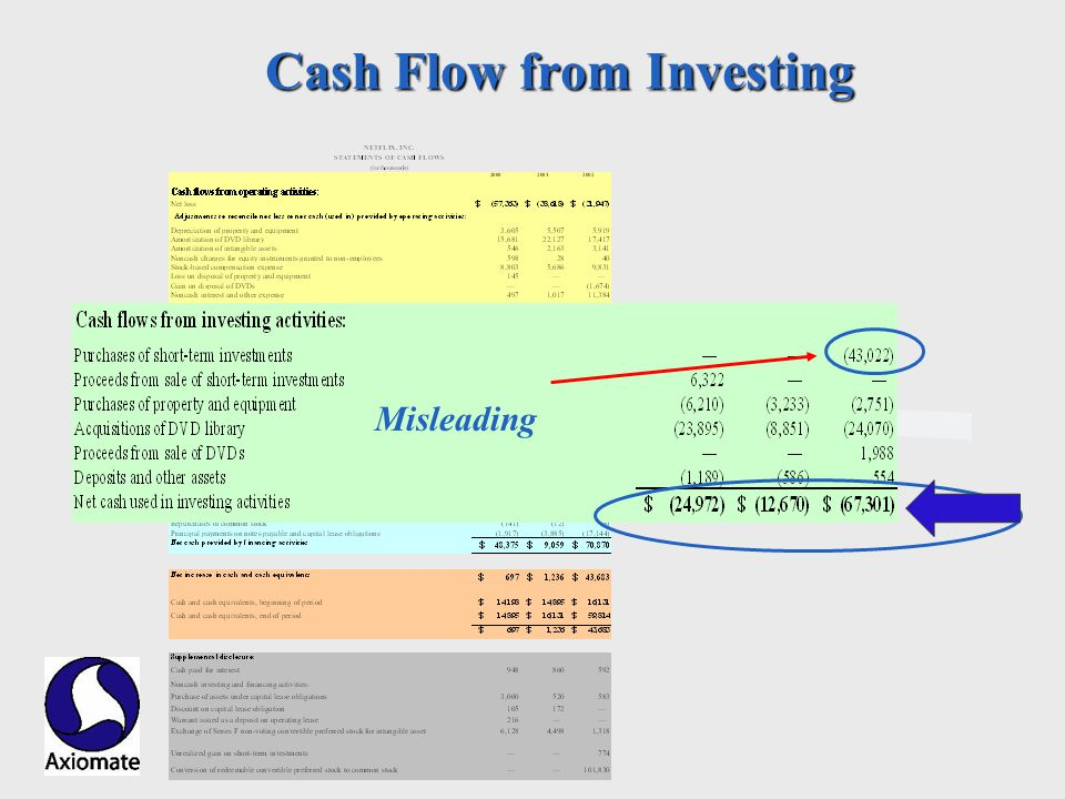 Axiomate, Inc. Cash Flow from Investing Investing Misleading
