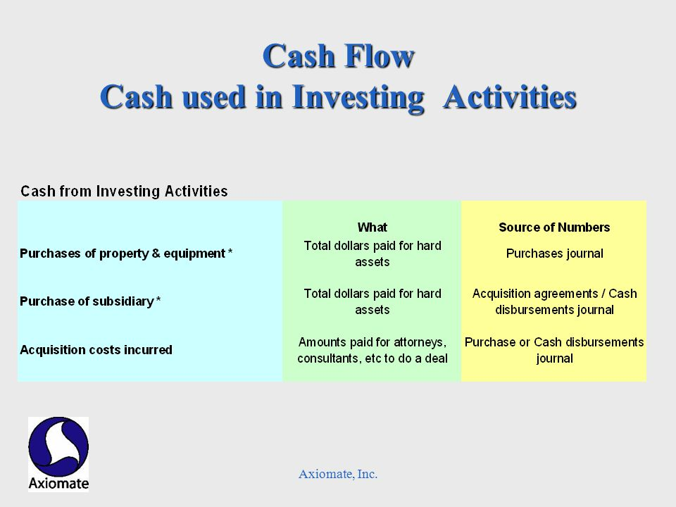 Axiomate, Inc. Cash Flow Cash used in Investing Activities