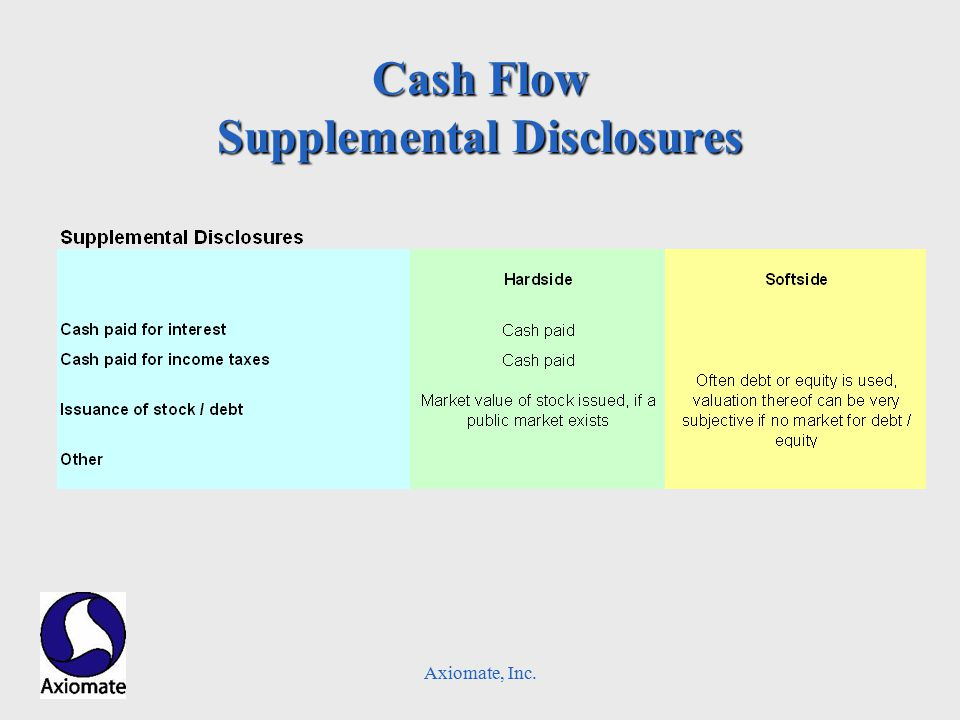 Axiomate, Inc. Cash Flow Supplemental Disclosures