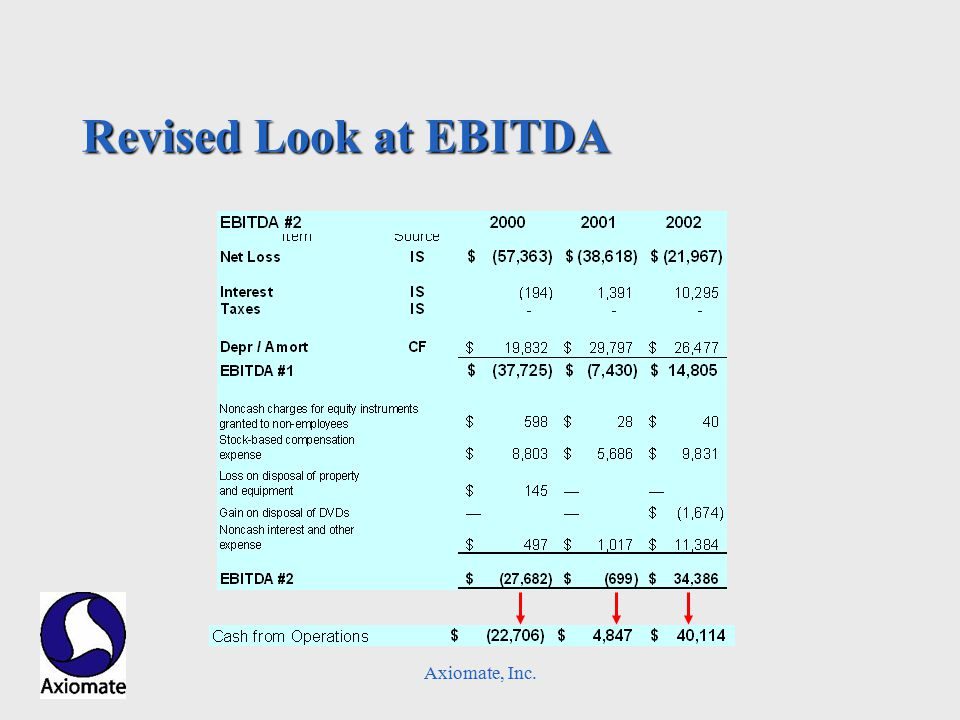 Axiomate, Inc. Revised Look at EBITDA