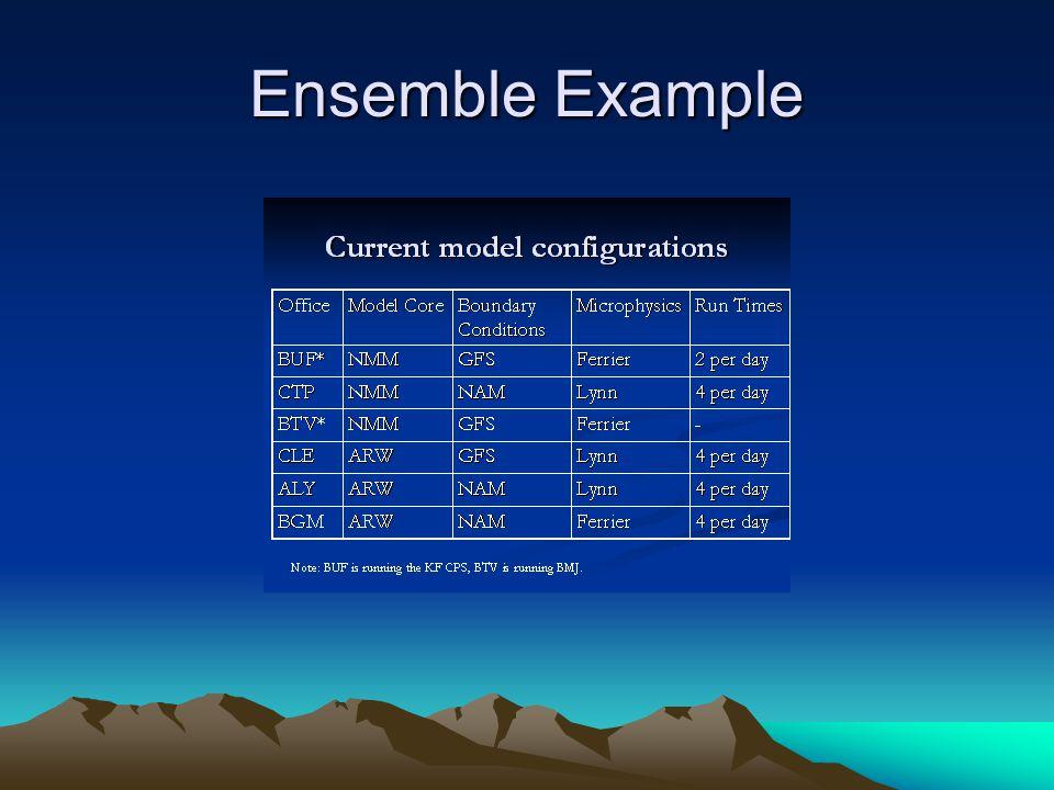 Ensemble Example