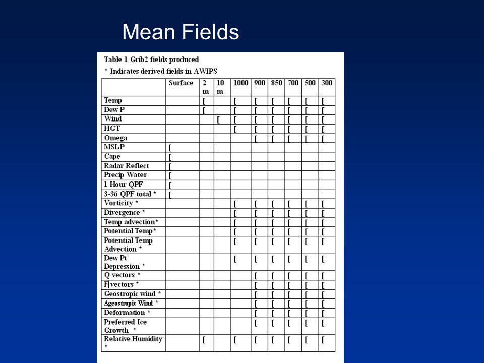 Mean Fields