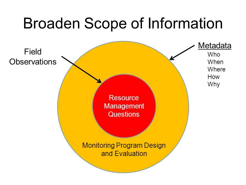 Broaden Scope of Information Resource Management Questions Monitoring Program Design and Evaluation Metadata Field Observations Who When Where How Why